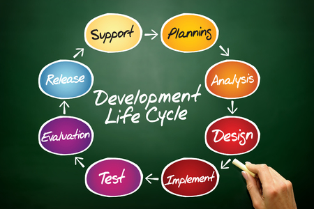Circular flow chart of life cycle development process, business concept on blackboard photo