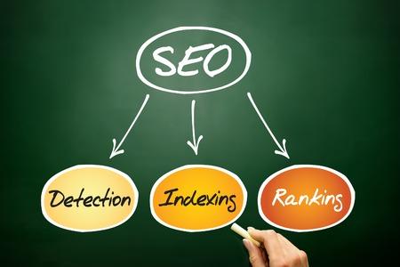 SEO, search engine optimazion process flow chart, business concept on blackboard photo