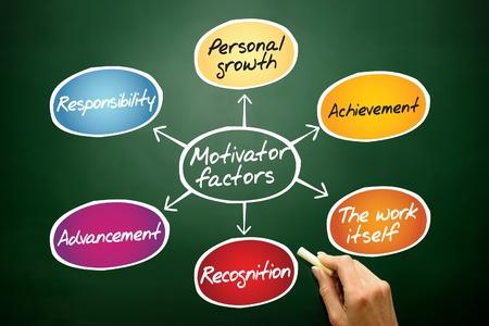 factors: Motivator factors diagram, business concept on blackboard