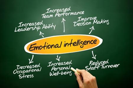 Emotional intelligence diagram, business concept on blackboard photo