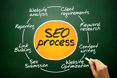 SEO process information flow chart, business concept on blackboard photo