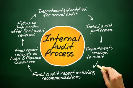 Internal Audit process circle, business concept on blackboard Stock Photo