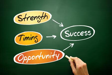 Success flow chart, business concept on blackboard photo