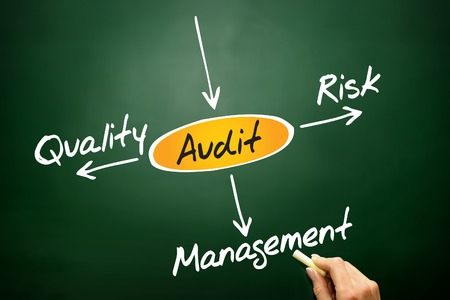 outcomes: Several possible outcomes of performing an AUDIT, business concept on blackboard