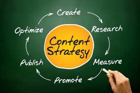 Content Strategy, SEO process circle, business concept on blackboard photo