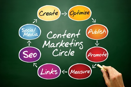 Content Marketing process circle, business concept on blackboard Stock Photo