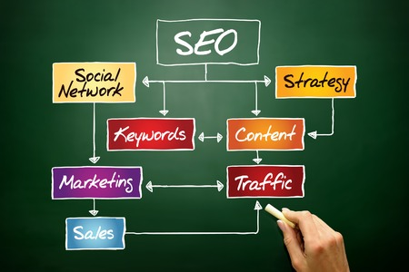 SEO (Search Engine Optimization) flow chart, business concept on blackboard photo