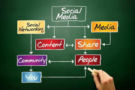 meta: SOCIAL MEDIA flow chart, business concept on blackboard