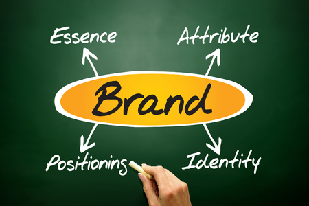 attribute: BRAND diagram, essence - attribute - positioning - identity, business concept on blackboard