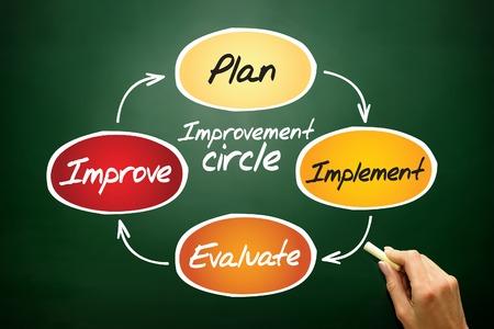 implement: Miglioramento cerchio di pianificare, implementare, valutare, migliorare, concetto di business sulla lavagna