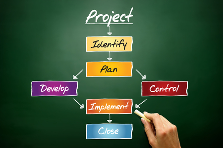 PROJECT flow chart, business concept on blackboard photo