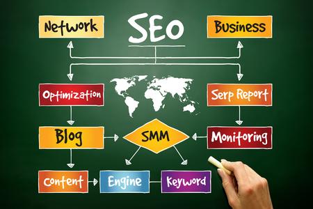 SEO (search engine optimization) process flow chart, business concept on blackboard photo