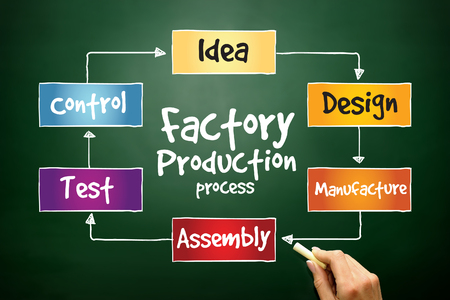 Factory Production process, business concept on blackboard photo
