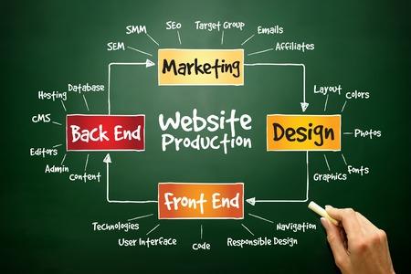 ウェブサイト生産プロセス、黒板のビジネス コンセプト 写真素材