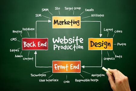 flujo: Proceso de producción Sitio Web, concepto de negocio en la pizarra Foto de archivo