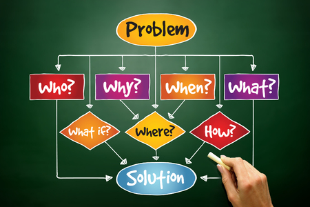 Problem Solution flow chart with basic questions, business concept on blackboard photo