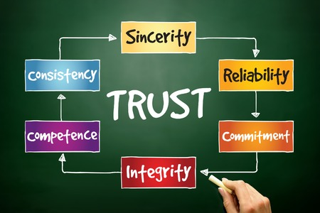 sincerity: TRUST process, business concept on blackboard