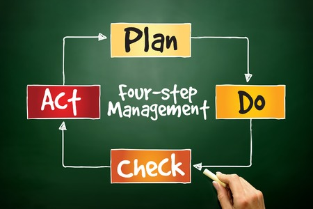 PDCA four-step management method, control and continuous improvement of processes and products, business concept on blackboard photo