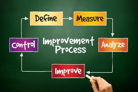 Improvement Process, business concept on blackboard photo