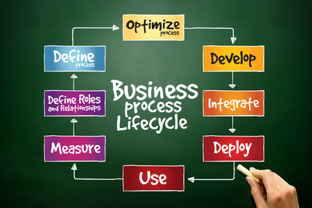 Business Process Lifecycle, business concept on blackboard photo