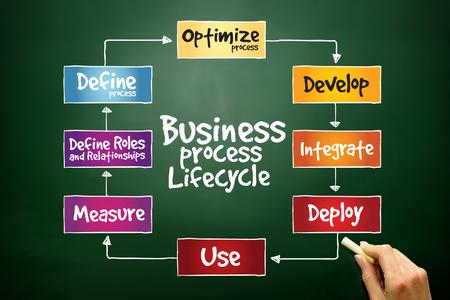 lifecycle: Empresas del ciclo de vida del proceso, concepto de negocio en la pizarra