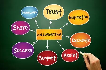 colaboracion: Colaboraci�n mapa mental, concepto de negocio en la pizarra