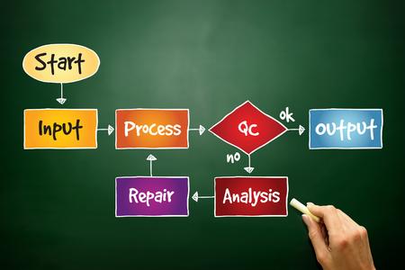 mapa de procesos: Business Process Mejorar mapa mental, concepto de negocio en la pizarra Foto de archivo
