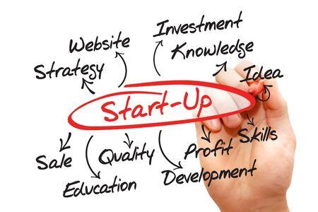 Start up idea diagram, business concept photo