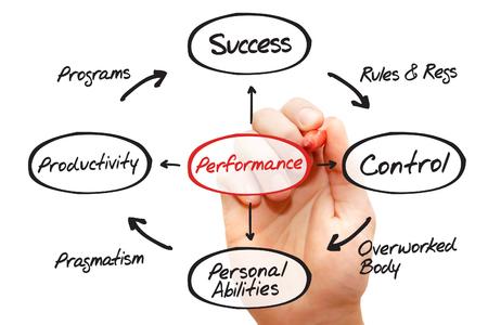 intervenes: Hand drawn Performance diagram, business concept