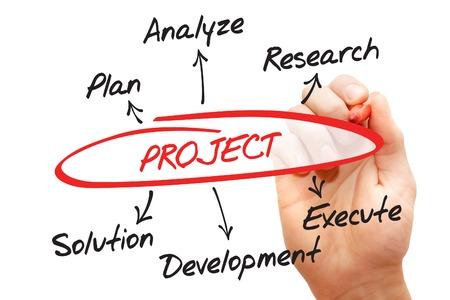 plan de accion: Diagrama dibujado a mano para el desarrollo del proyecto, concepto de negocio Foto de archivo