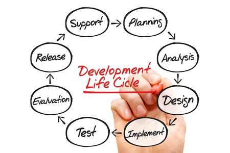ciclo de vida: Dibujado a mano diagrama de flujo del proceso de desarrollo del ciclo de vida, concepto de negocio