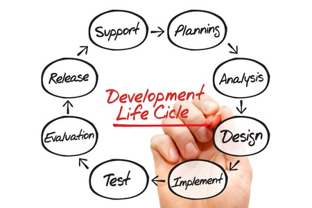 development: Hand drawn flow chart of life cycle development process, business concept
