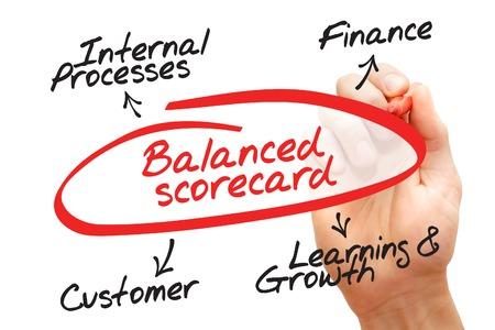 graph theory: Hand drawn Balanced Scorecard diagram, business concept