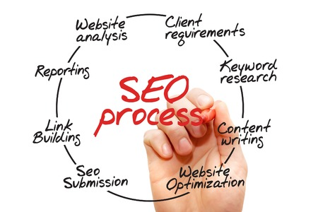 Hand drawn SEO process information, flow chart, business concept photo