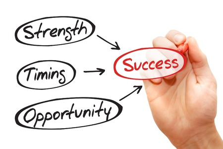 career timing: Success concept - Strength, Timing, Opportunity flow chart, business concept