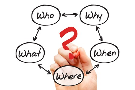 The 5 W Questions When What Which What Why, flow chart, business concept photo