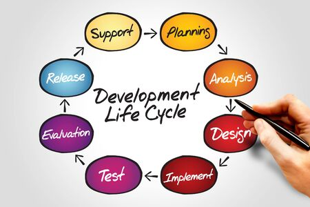 Diagram Of Circular Flow Chart Of Life Cycle Development Process