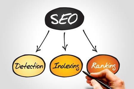 process flow: Diagram of SEO, search engine optimization process flow chart, business concept