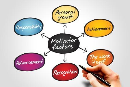 factors: Diagram of Motivator factors diagram, business concept