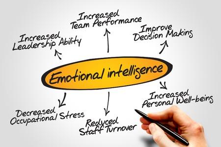 Esquema del diagrama de la inteligencia emocional, concepto de negocio