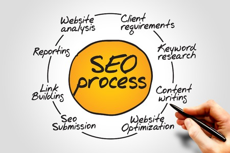 Diagram of SEO process information flow chart, business concept