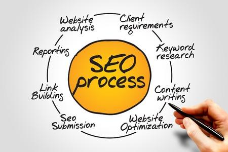 diagrama de procesos: Diagrama de SEO procesar información diagrama de flujo, concepto de negocio Foto de archivo