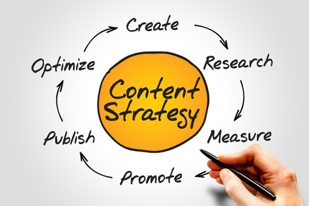 website words: Diagram of Content Strategy, SEO process circle, business concept
