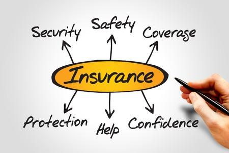 konzepte: Diagramm Insurance Flussdiagramm Richtungen, Business-Konzept
