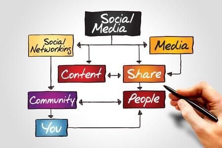 medios de comunicaci�n social: SOCIAL MEDIA diagrama de flujo, concepto de negocio Foto de archivo