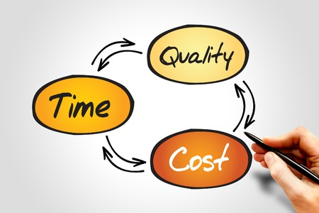 constrain: Time Cost Quality Balance process, business concept