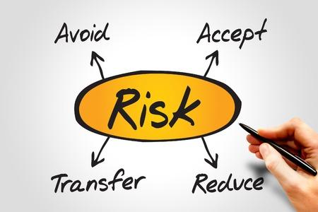 リスク管理の図、ビジネス コンセプト