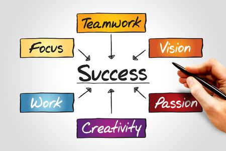 mapa de procesos: Success flow chart, business concept process Foto de archivo