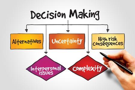 toma de decision: Proceso de diagrama de flujo Toma de decisiones, concepto de negocio Foto de archivo