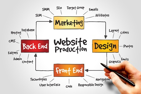 seo concept: Website production process, business concept